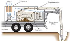 camion aspirateur